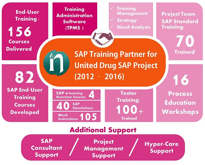 Novitas SAP Training delivery for United Drug