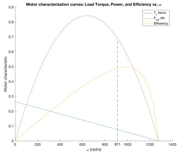 Motor Characterization Plot