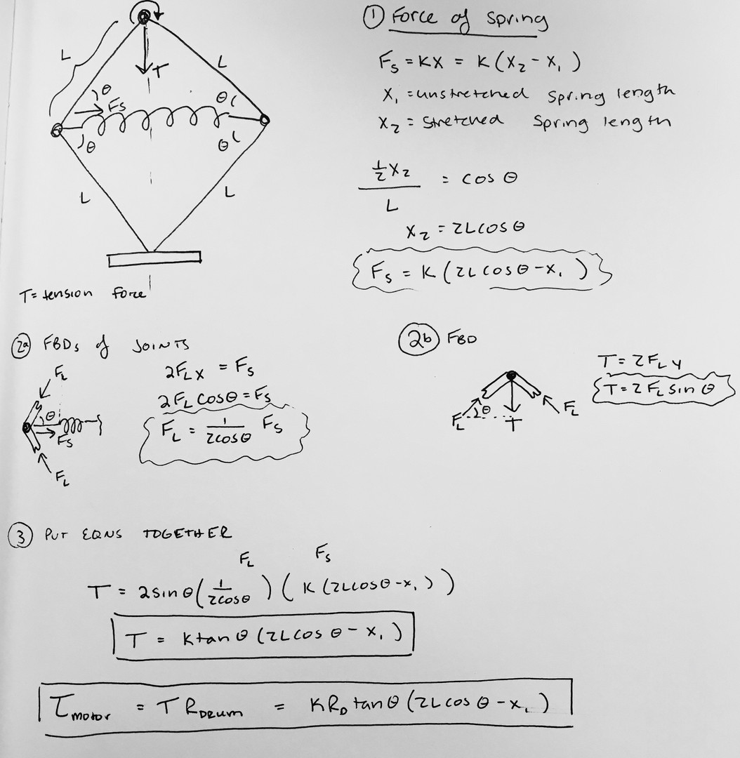 Sketches and calculations