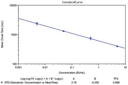 LAL calibration curve.jpg