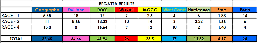 Regatta Results 2020.png