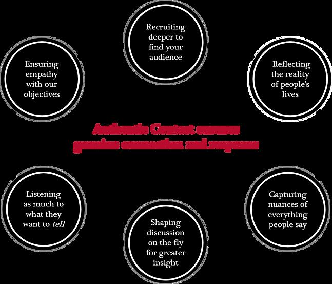 Qualitative research consultancy wavelength focus groups Authentic Contact Diagram