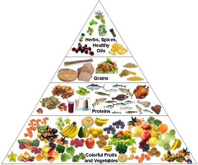 Choosing A Healthier Diet (What to put in your body)