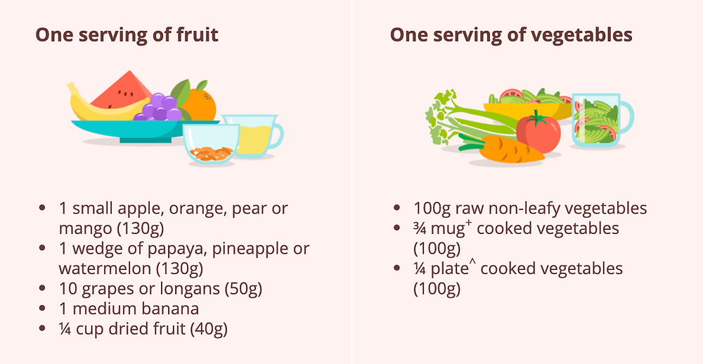 An example of what a serving of fruit or vegetable is