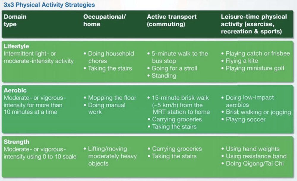 3x3 Physical Activity Strategies to implement