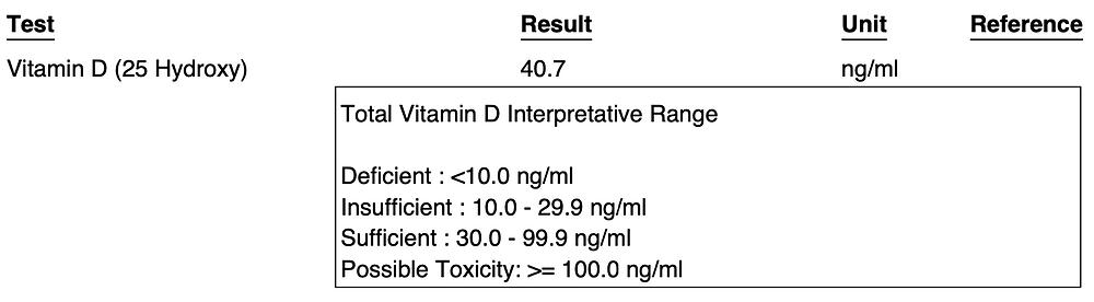 Healing eczema naturally - My Vitamin D level