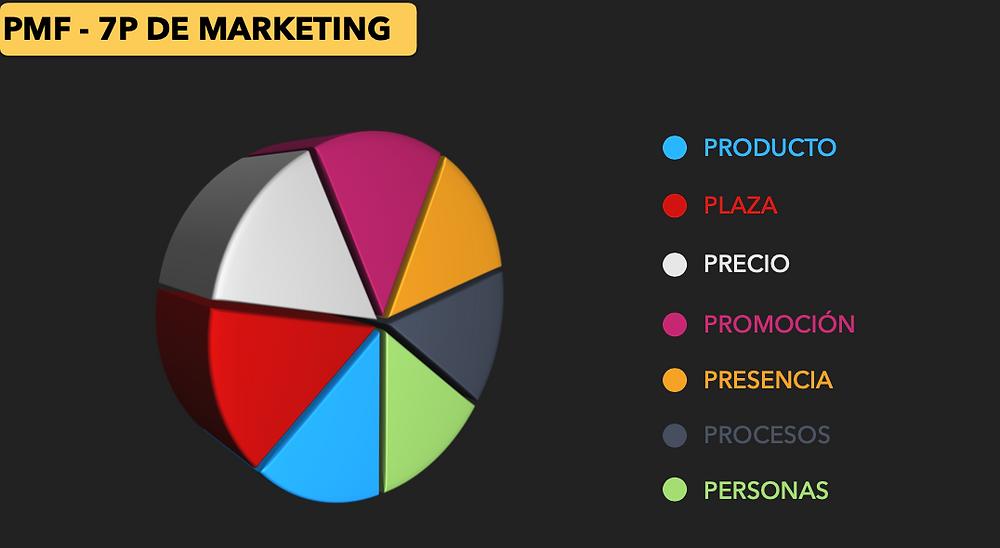 La publicidad no garantiza ventas. 7P de marketing. Blog de mejora continua empresarial, mercadotecnia y liderazgo del Coach Luis Marino