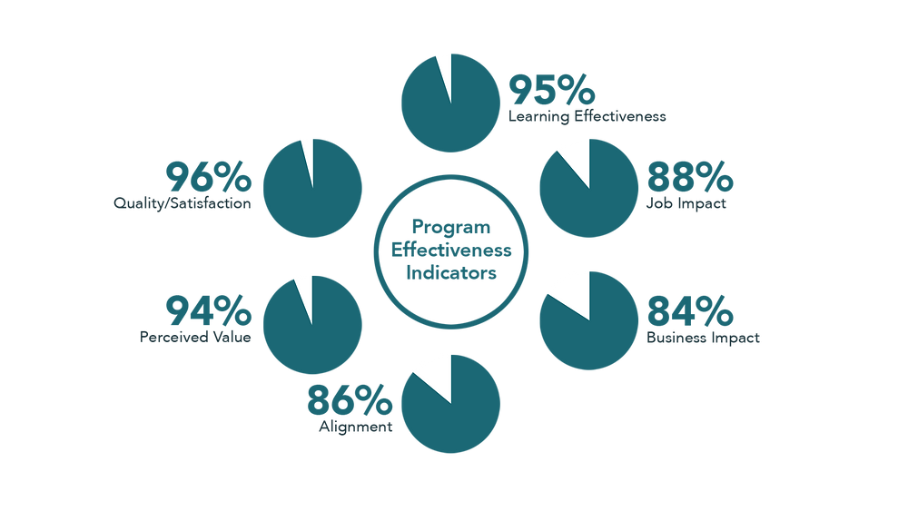 program effectiveness indicators