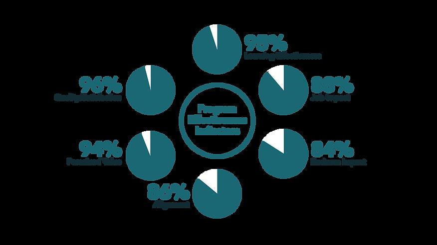 Business Acumen Training Program Effectiveness