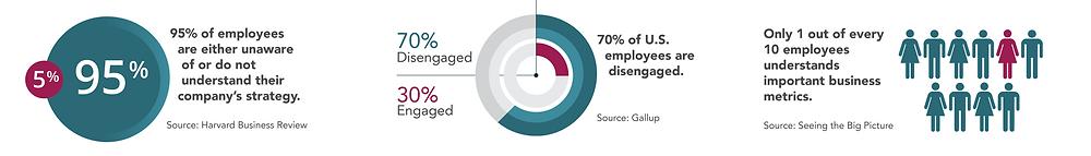 Business Acumen Statistics
