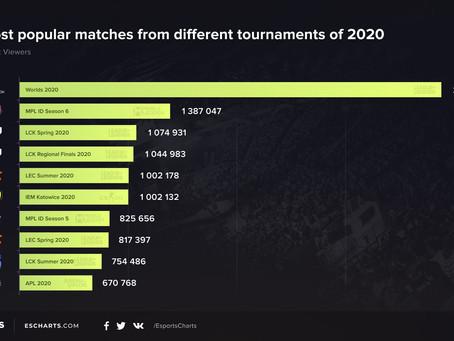 Esports Charts revela lo más popular del 2020