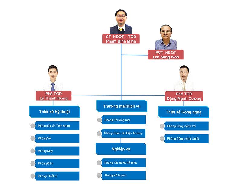 Organization chart_All Vie.jpg
