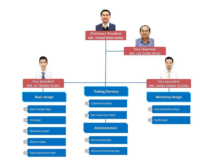 Organization chart En.jpg