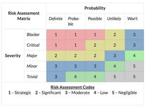 Risk Assessment Matrix   The AGLX Blog