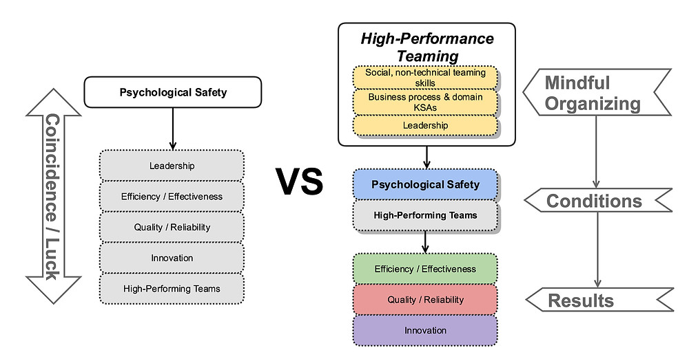 Psychological Safety, Google's Project Aristotle | The AGLX Blog