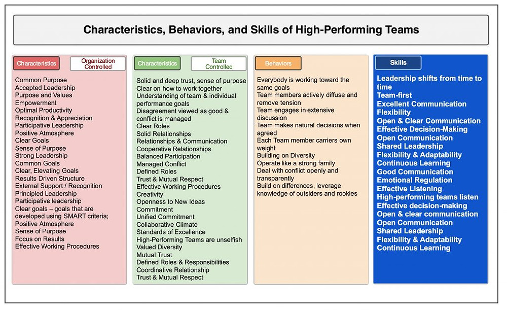Characteristics, Behaviors, and Skills of High-Performing Teams