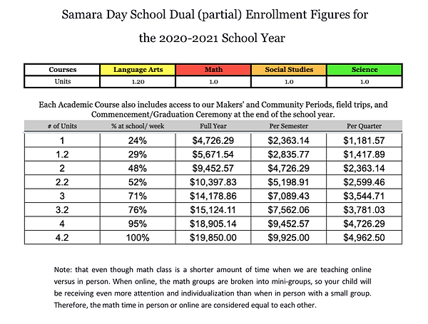 Dual enrollment breakdown 2020-2021 for