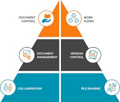 Document Management & Control on Jobsites