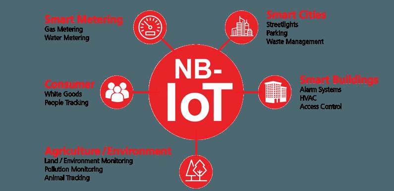 Narrowband Internet of Things (NB-IoT)