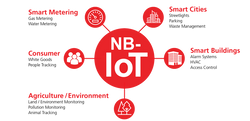 Narrowband Internet of Things (NB-IoT)