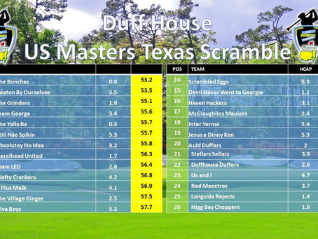 US Masters Texas Scramble - Duff House Royal