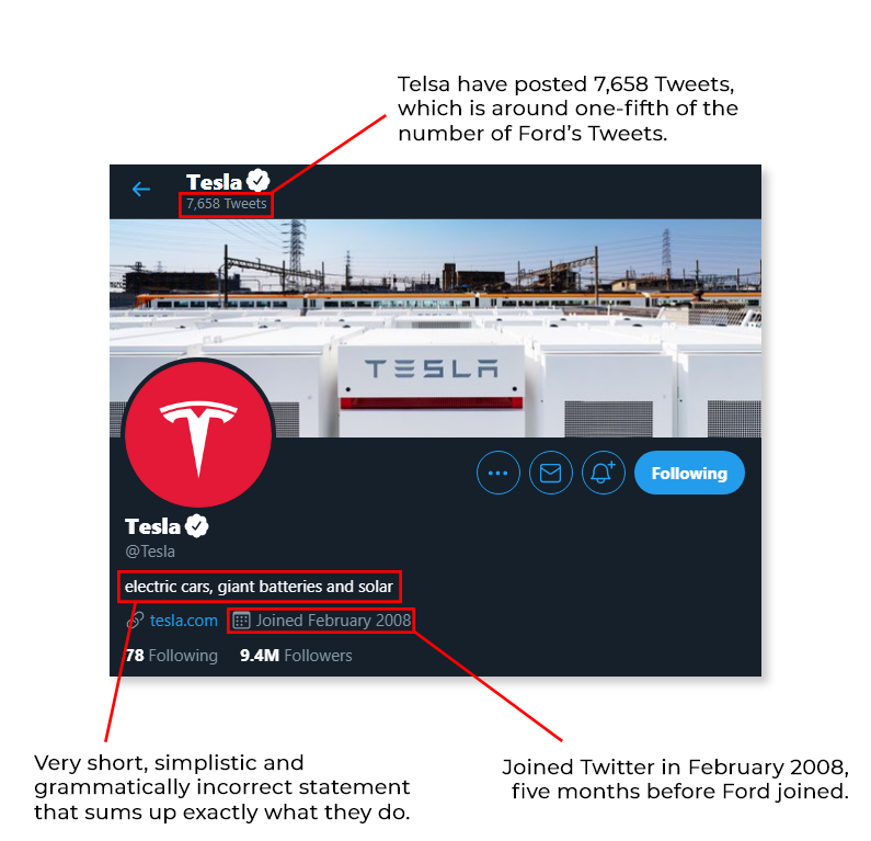 Annotated screenshot of Tesla's Twitter profile, showing the bio, profile picture, and banner image