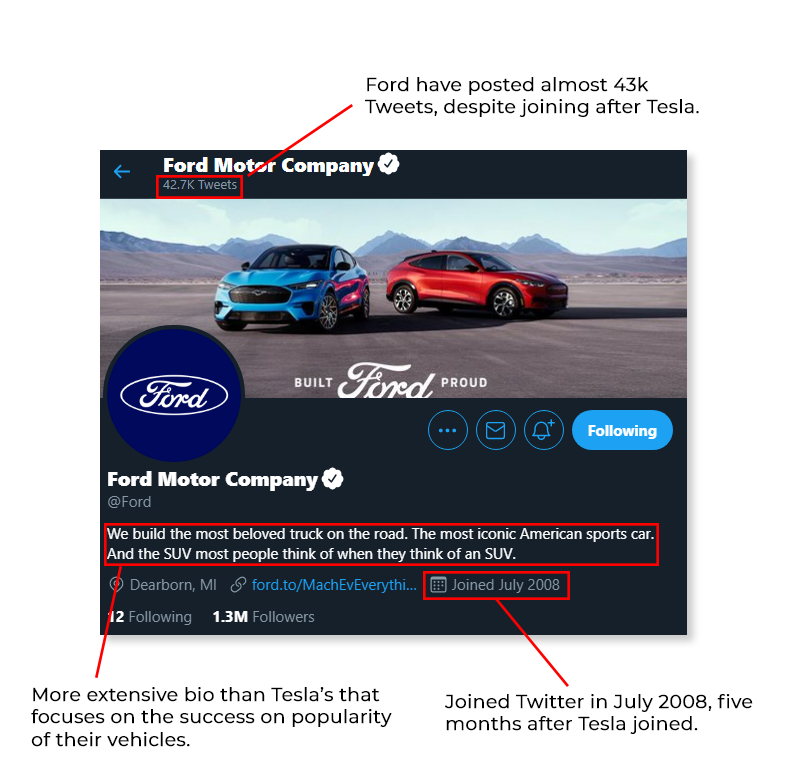 Annotated screenshot of Ford Motor Company's Twitter profile, showing the bio, profile picture, and banner image