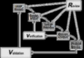CDRH 1997 Application of Design Controls