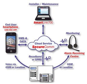 hkc securecomm app