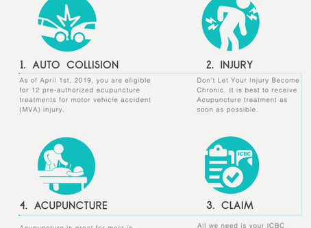 Acupuncture Treatment for ICBC Auto Collision Injury Claim