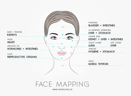 """Traditional Chinese Medicine Diagnosis """"FACE MAPPING"""""""