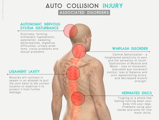 AUTO COLLISION INJURY ASSOCIATE DISORDERS