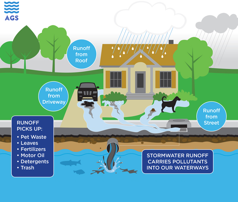 stormwater-diagram AGS.png