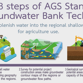 AGS Groundwater Bank Standards feature in Thailand News