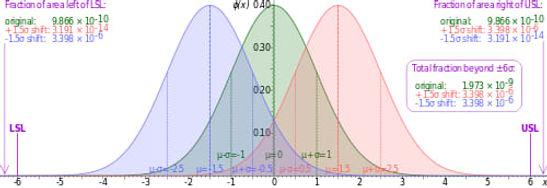 graph-of-normal-distribution-six-sigma.j