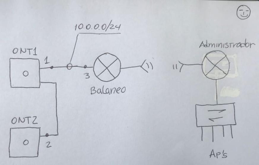 Con esta configuración puedes balancear, hacer QoS y administrar una red todo con estos dos platos.