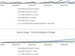 Windows Azure and your wallet