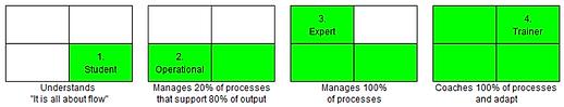 202101 Le Demand Driven Skill Model (DDS
