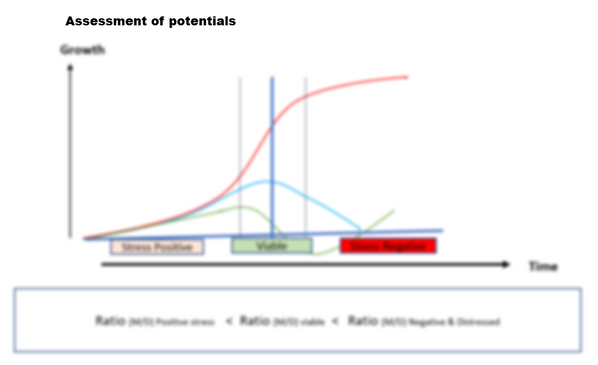 Assessment of potentials_blur.png
