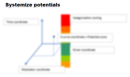 Systemize potentials_blur.png