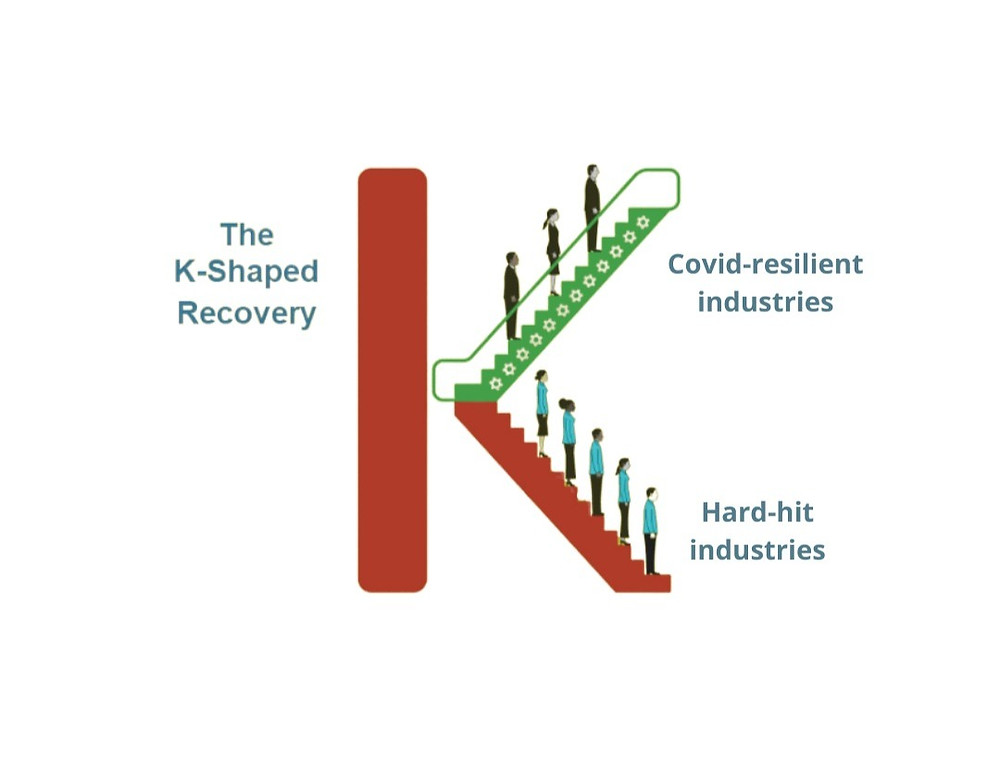 K-Shaped Recovery showing impact of Covid on Covid-resilient industries vs vulnerable industries