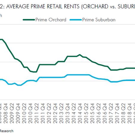 Singapore Retail Rental Market