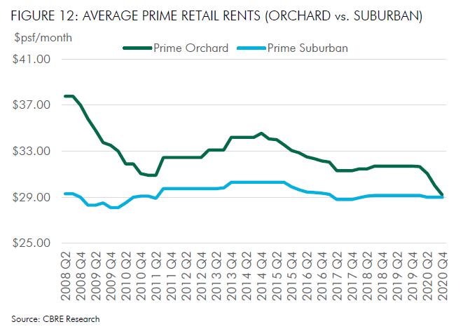 Average Prime Retail Rents of Orchard vs Suburban