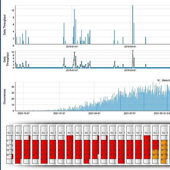 TTT: Applying Metrics for Predictability - ProKanban