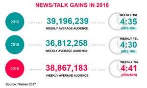 News/Talk gains 2016