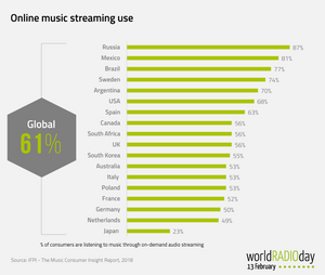 World of streaming