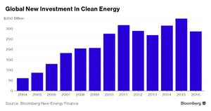 Davos and Bloomberg New Energy Finance