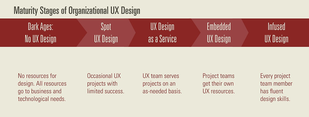Maturity stages of organizational UX Design