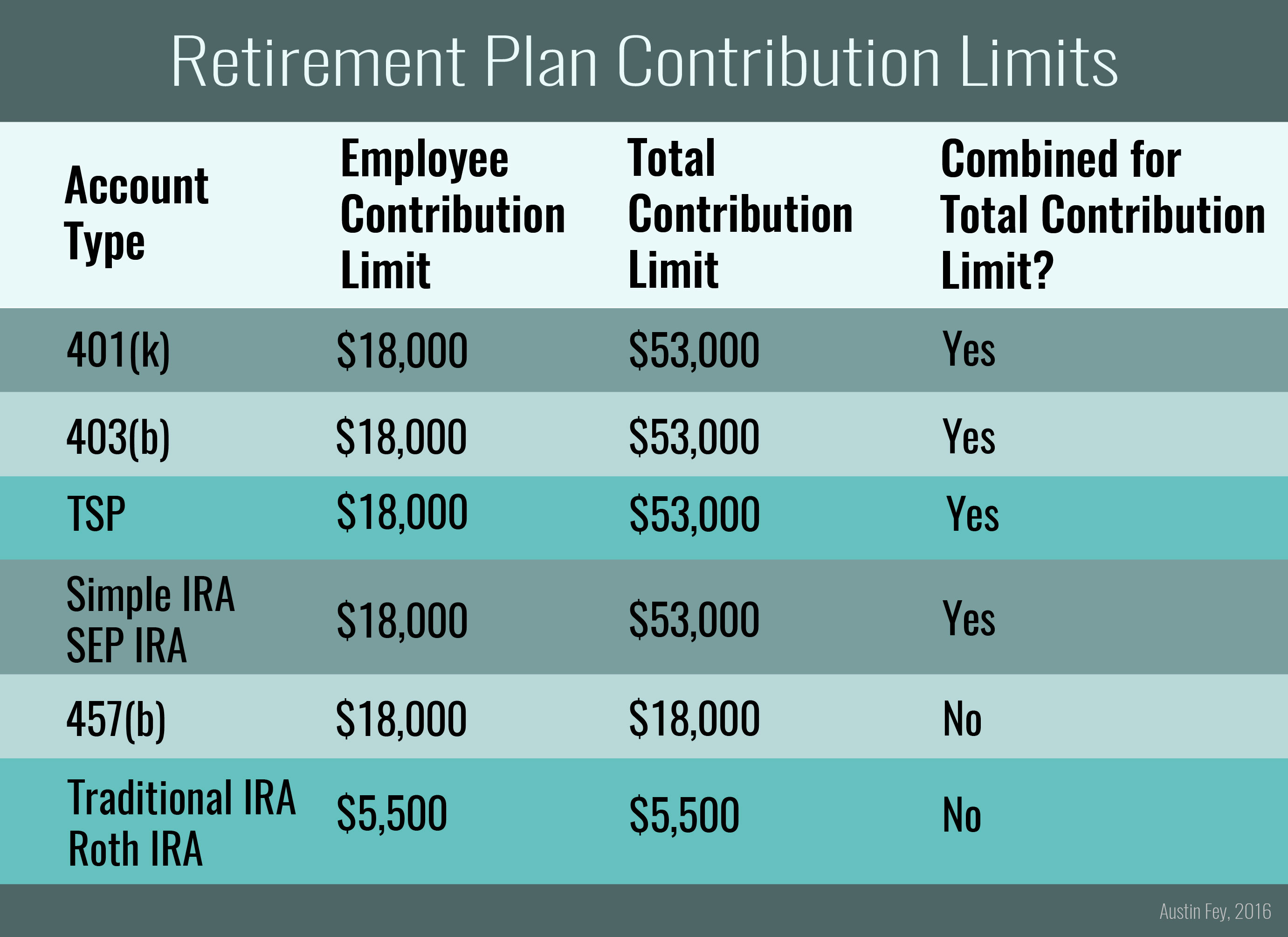 How Much Can I Contribute To My Retirement Accounts