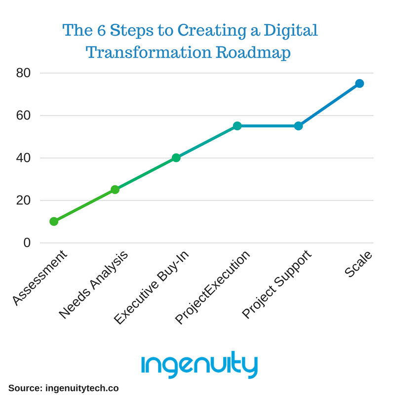 Ingenuity Digital Transformation Roadmap image